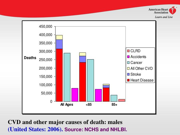CVD and other major causes of death: males