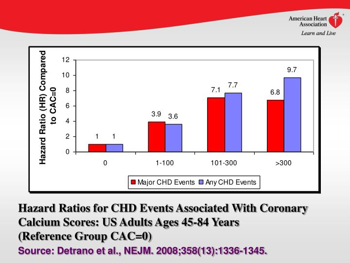 Hazard Ratios for CHD Events Associated With Coronary Calcium Scores: US Adults Ages 45-84 Years
