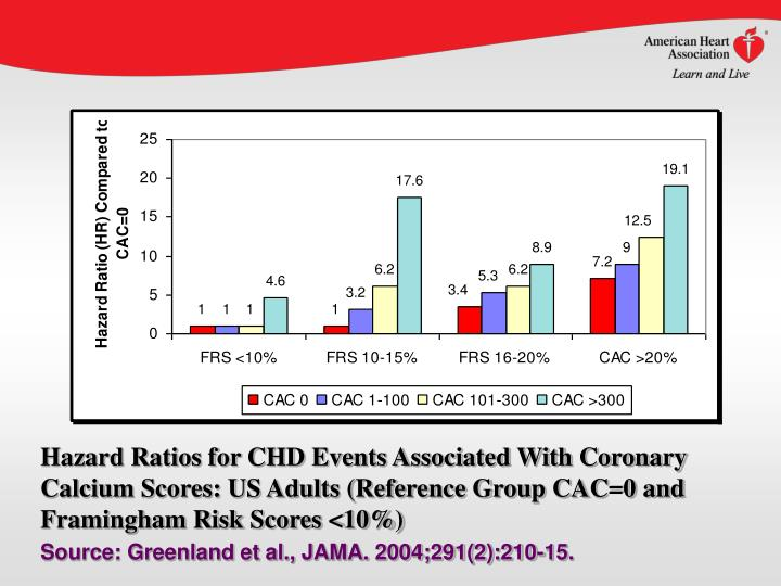 Hazard Ratios for CHD Events Associated With Coronary Calcium Scores: US Adults (Reference Group CAC=0 and Framingham Risk Scores <10%)
