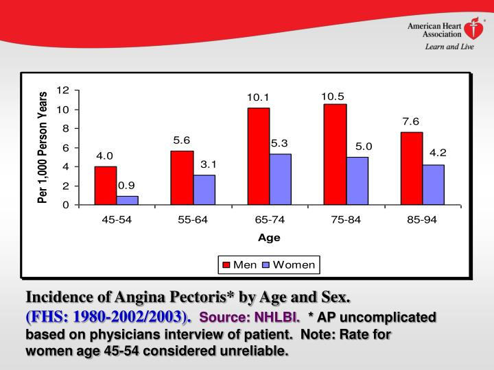 Incidence of Angina Pectoris* by Age and Sex.
