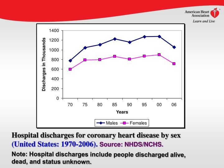 Hospital discharges for coronary heart disease by sex