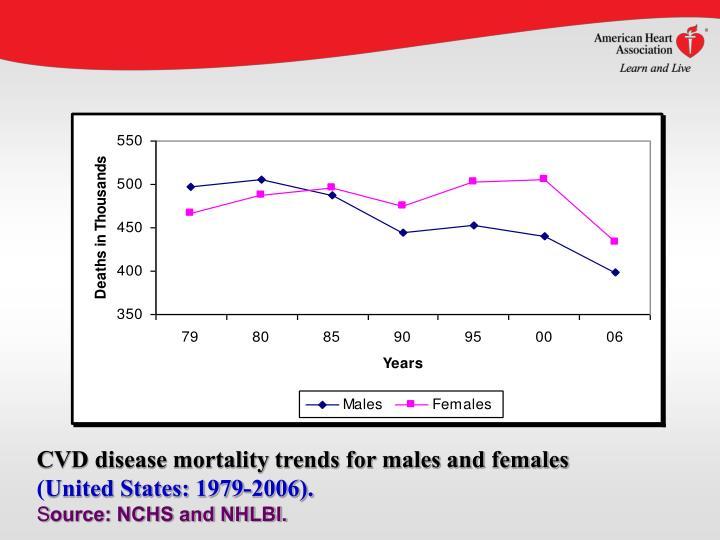 CVD disease mortality trends for males and females