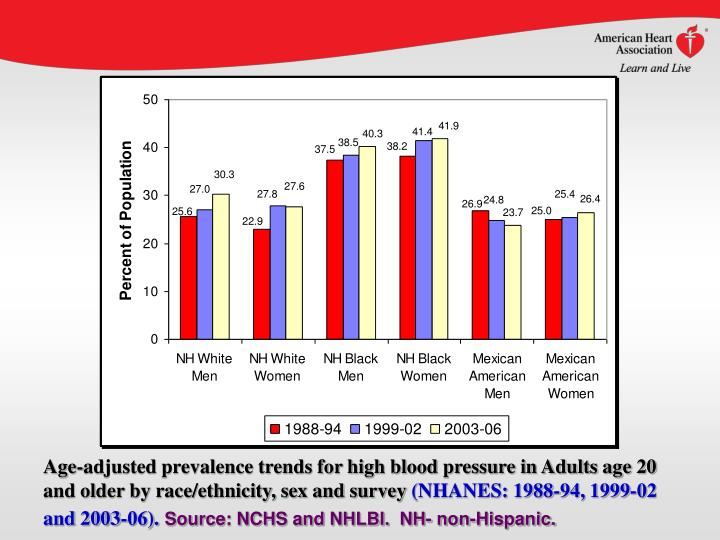 Age-adjusted prevalence trends for high blood pressure in Adults age 20 and older by race/ethnicity, sex and survey