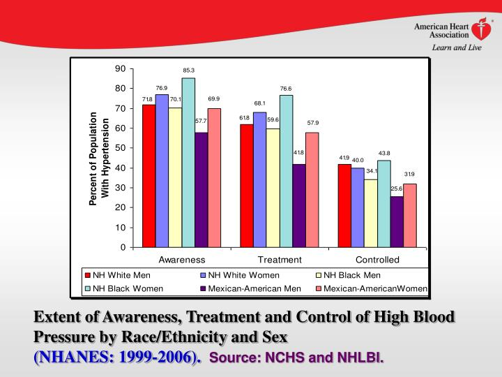 Extent of Awareness, Treatment and Control of High Blood Pressure by Race/Ethnicity and Sex