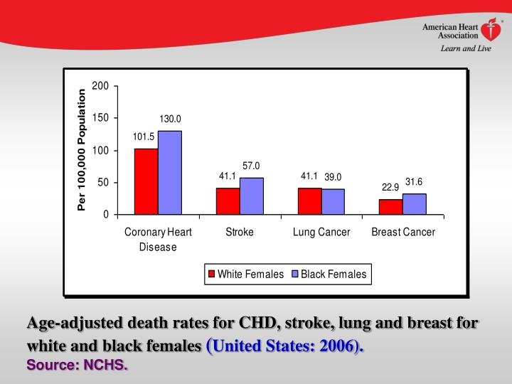 Age-adjusted death rates for CHD, stroke, lung and breast for white and black females