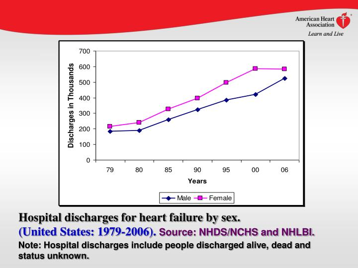Hospital discharges for heart failure by sex.