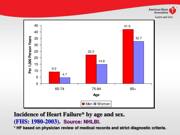 Incidence of Heart Failure* by age and sex.