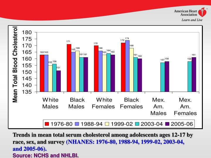 Trends in mean total serum cholesterol among adolescents ages 12-17 by race, sex, and survey