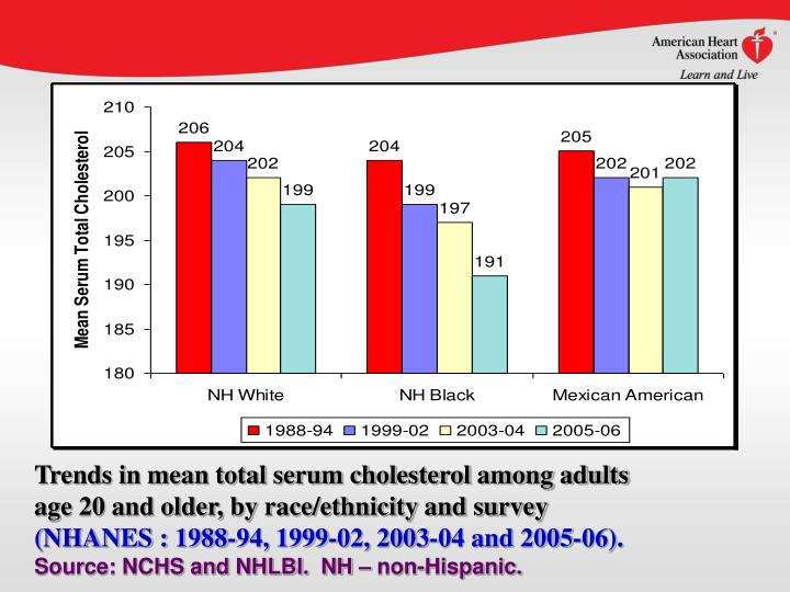 Trends in mean total serum cholesterol among adults
