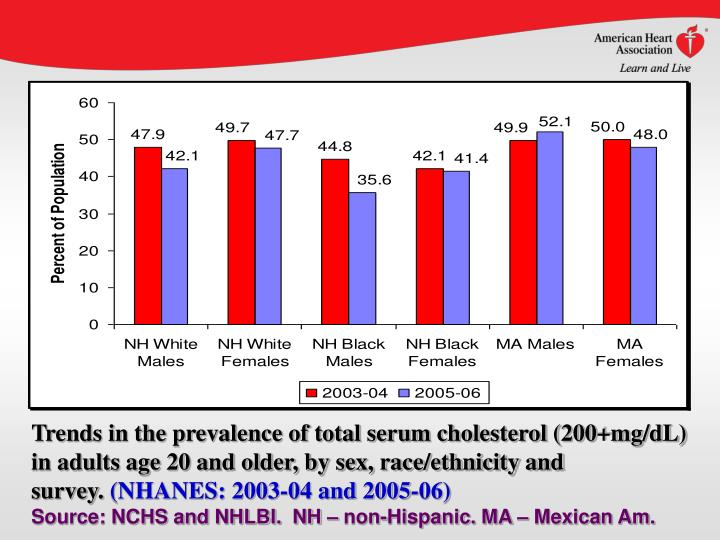 Trends in the prevalence of total serum cholesterol (200+mg/dL) in adults age 20 and older, by sex, race/ethnicity and