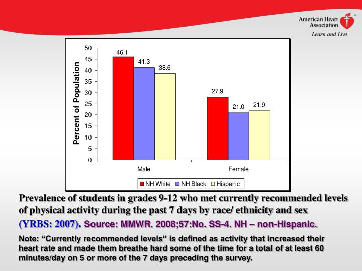 Prevalence of students in grades 9-12 who met currently recommended levels of physical activity during the past 7 days by race/ ethnicity and sex
