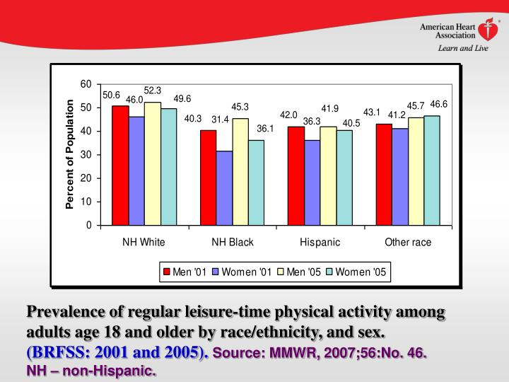 Prevalence of regular leisure-time physical activity among adults age 18 and older by race/ethnicity, and sex.