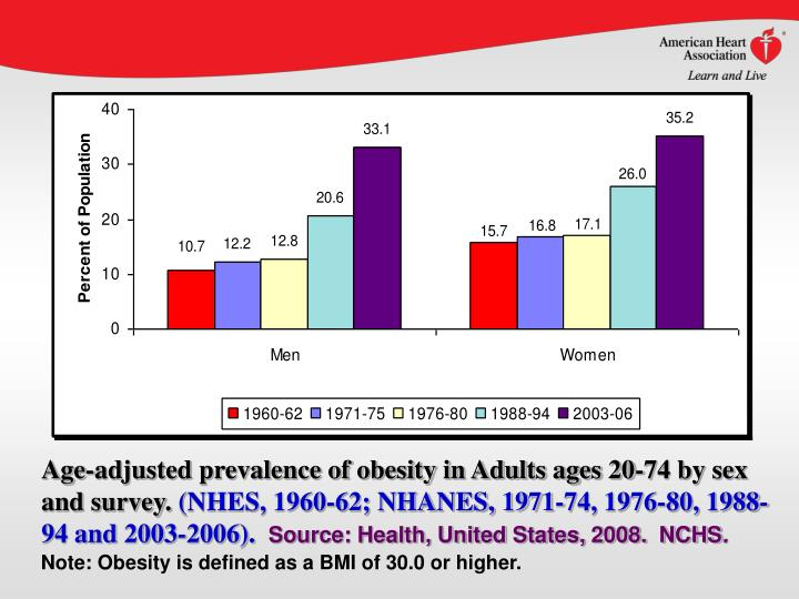 Age-adjusted prevalence of obesity in Adults ages 20-74 by sex and survey.