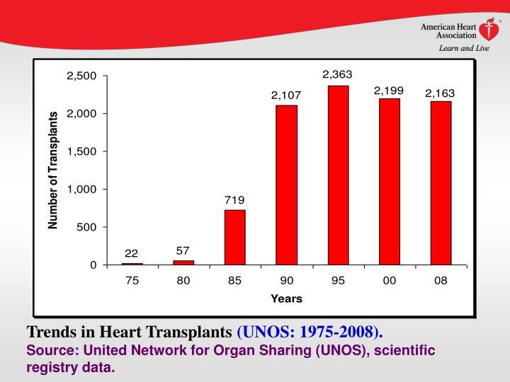 Trends in Heart Transplants