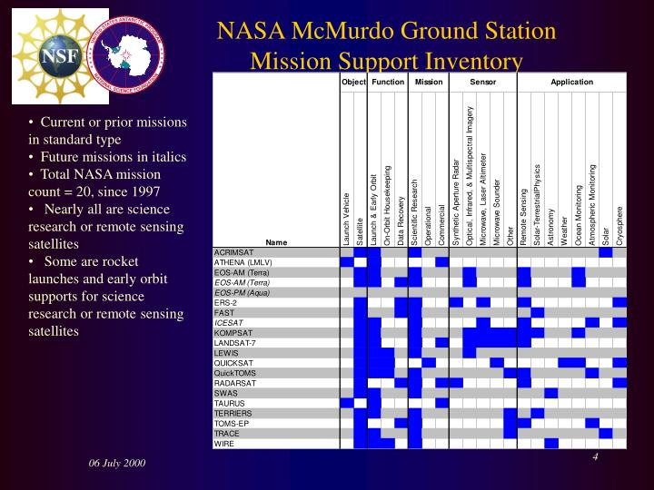 NASA McMurdo Ground Station Mission Support Inventory