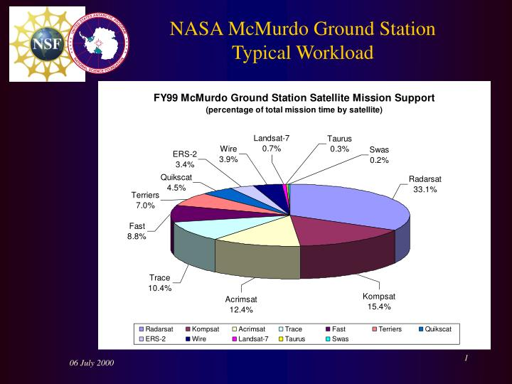 Nasa mcmurdo ground station typical workload