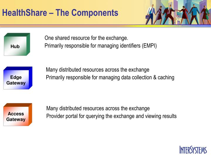 HealthShare – The Components