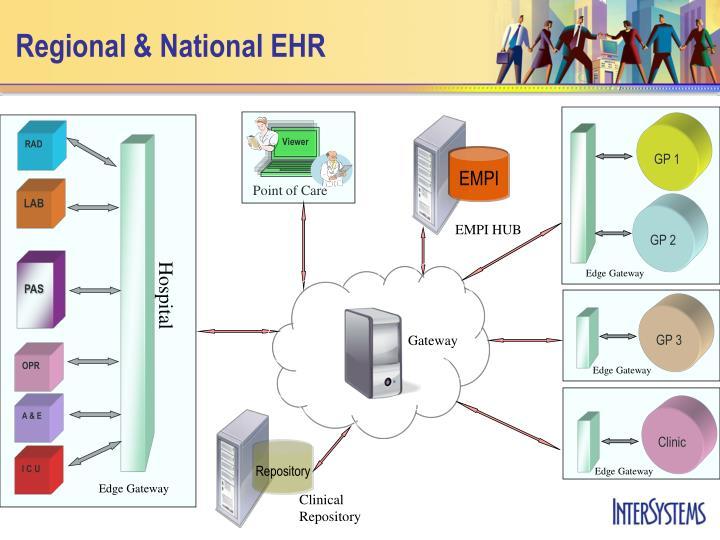 Regional & National EHR