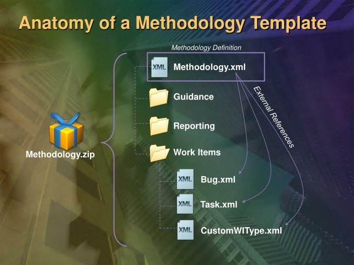 Anatomy of a Methodology Template