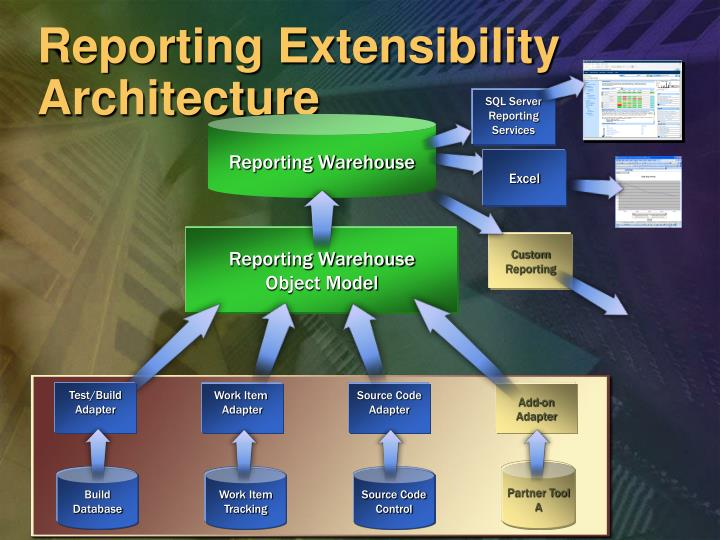 Reporting Extensibility Architecture