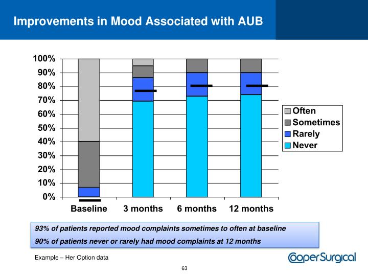 Improvements in Mood Associated with AUB