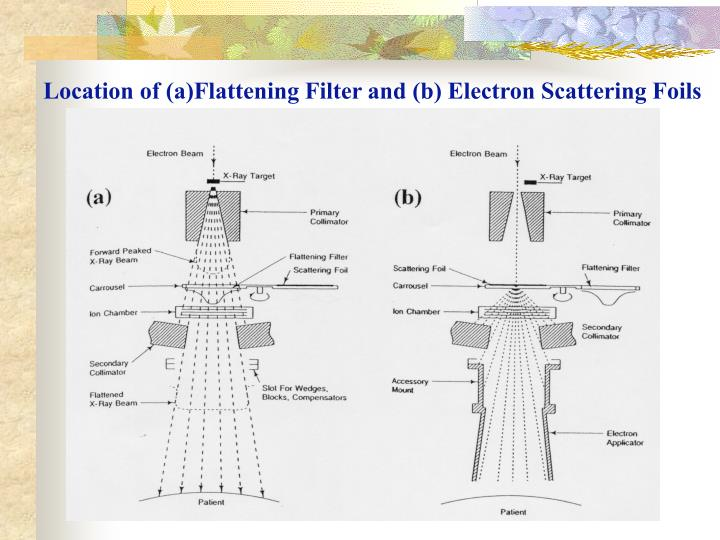Location of (a)Flattening Filter and (b) Electron Scattering Foils