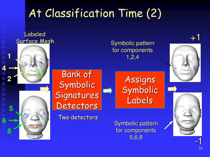 At Classification Time (2)