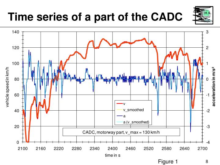 Time series of a part of the CADC