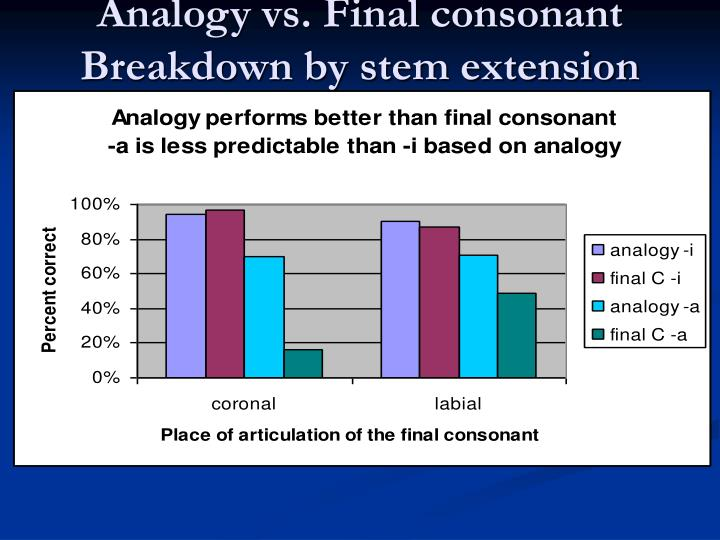Analogy vs. Final consonant