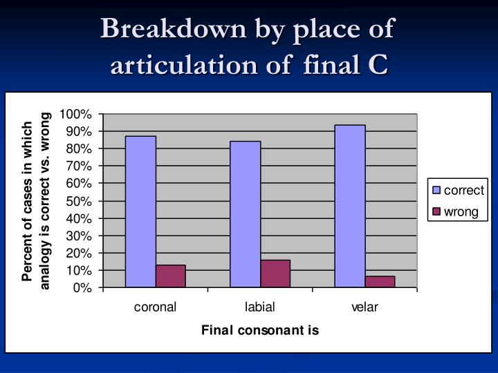 Breakdown by place of articulation of final C
