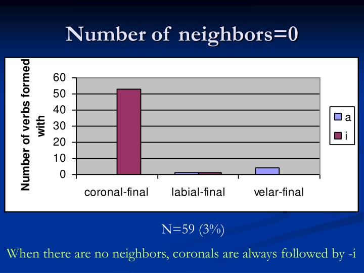 Number of neighbors=0