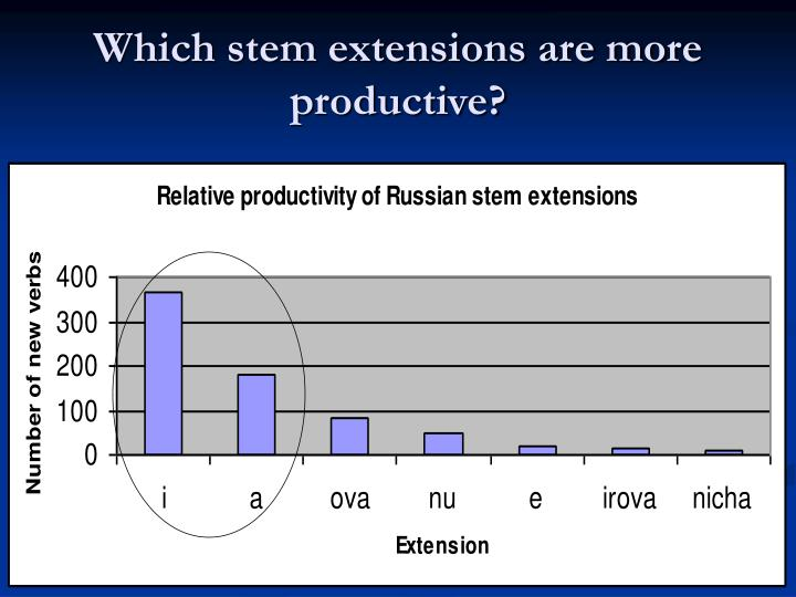 Which stem extensions are more productive