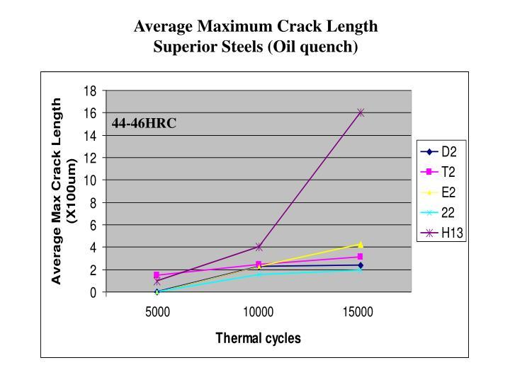 Average Maximum Crack Length