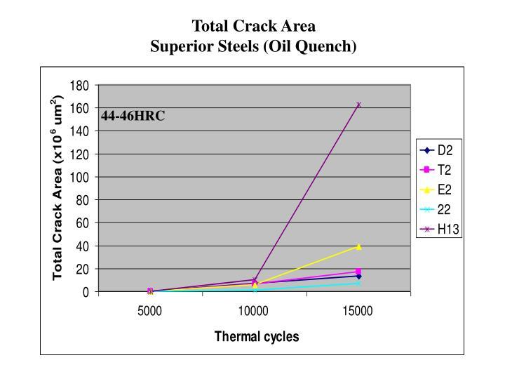 Total Crack Area