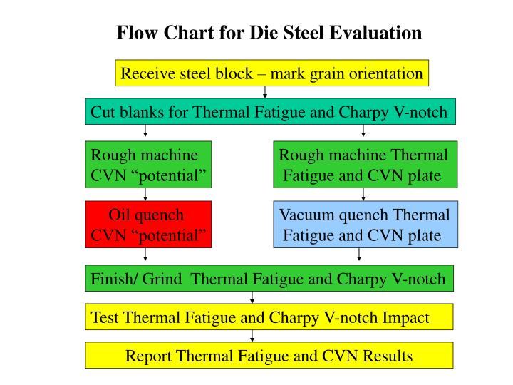 Flow Chart for Die Steel Evaluation