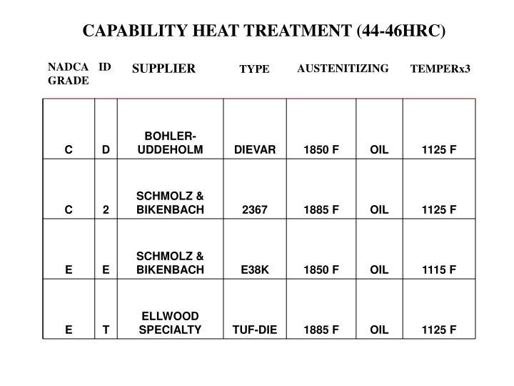 CAPABILITY HEAT TREATMENT (44-46HRC)