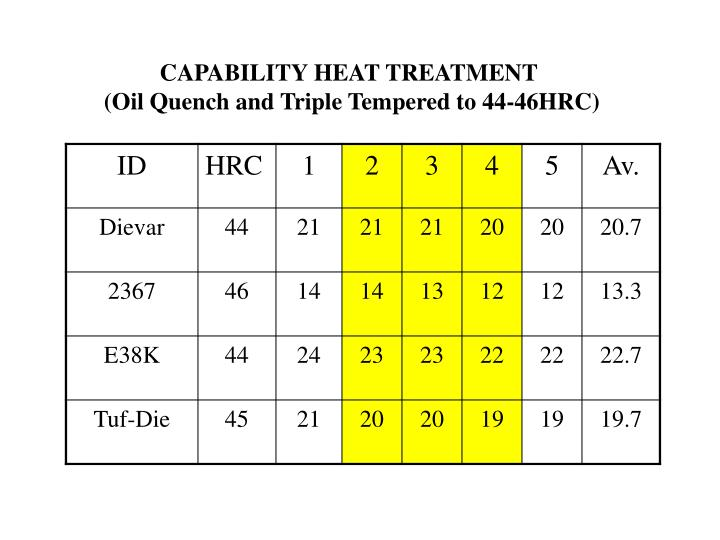 CAPABILITY HEAT TREATMENT