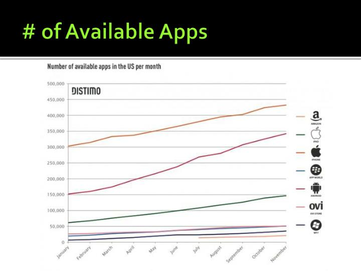 # of Available Apps