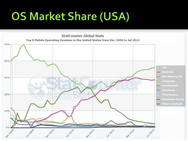 OS Market Share (USA)