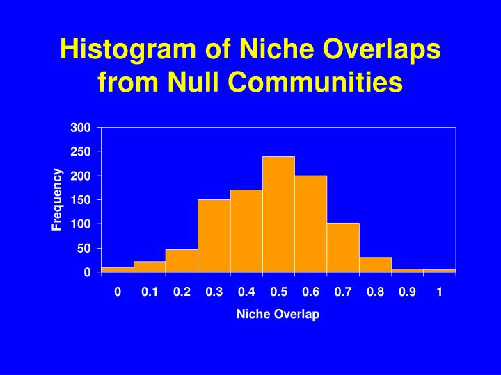 Histogram of Niche Overlaps from Null Communities