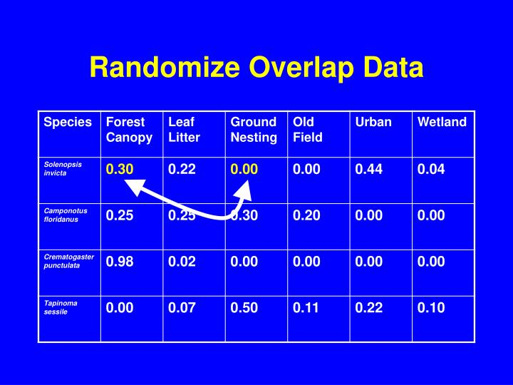 Randomize Overlap Data