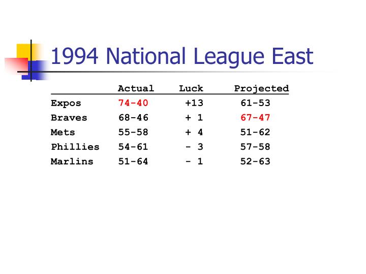 1994 National League East