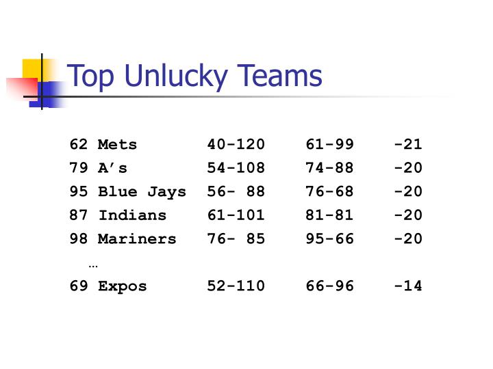 Top Unlucky Teams