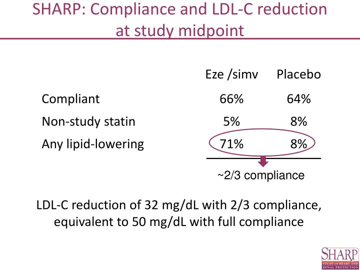 SHARP: Compliance and LDL-C reduction            at study midpoint