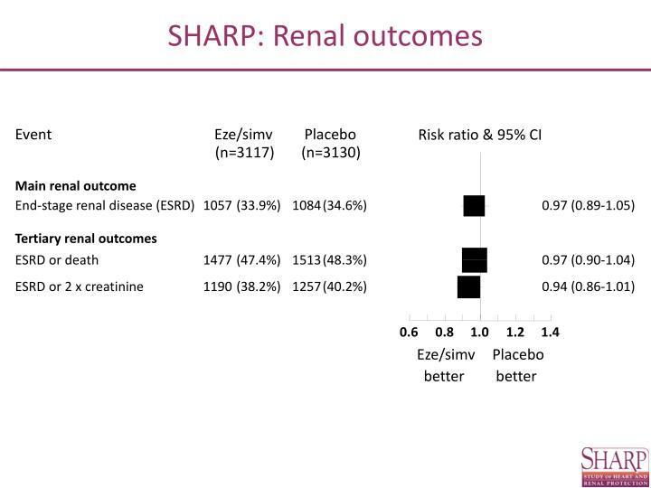 SHARP: Renal outcomes