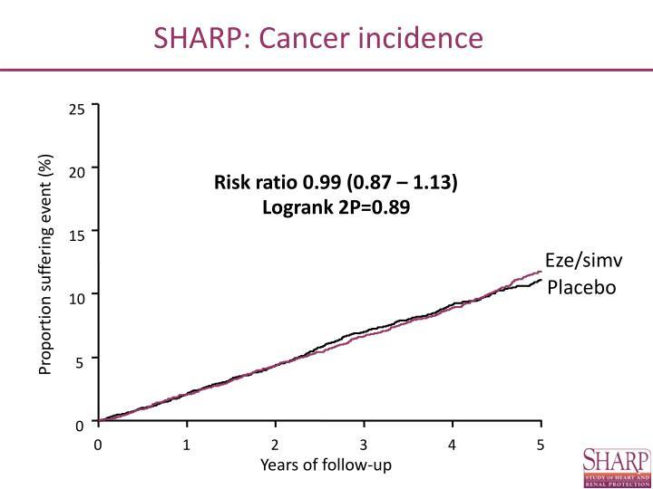 SHARP: Cancer incidence