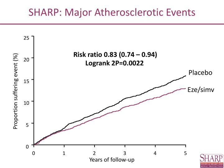 SHARP: Major Atherosclerotic Events