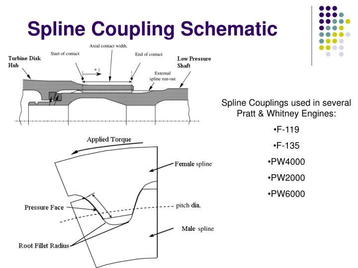 Spline Coupling Schematic