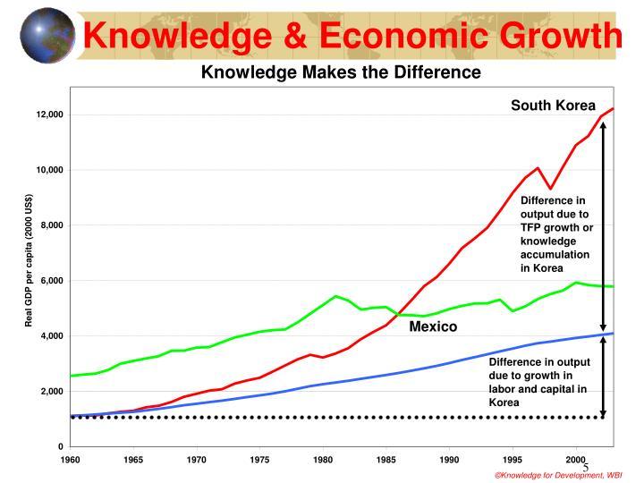 Knowledge & Economic Growth