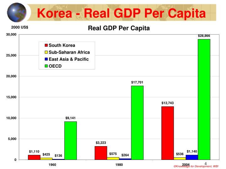 Korea - Real GDP Per Capita